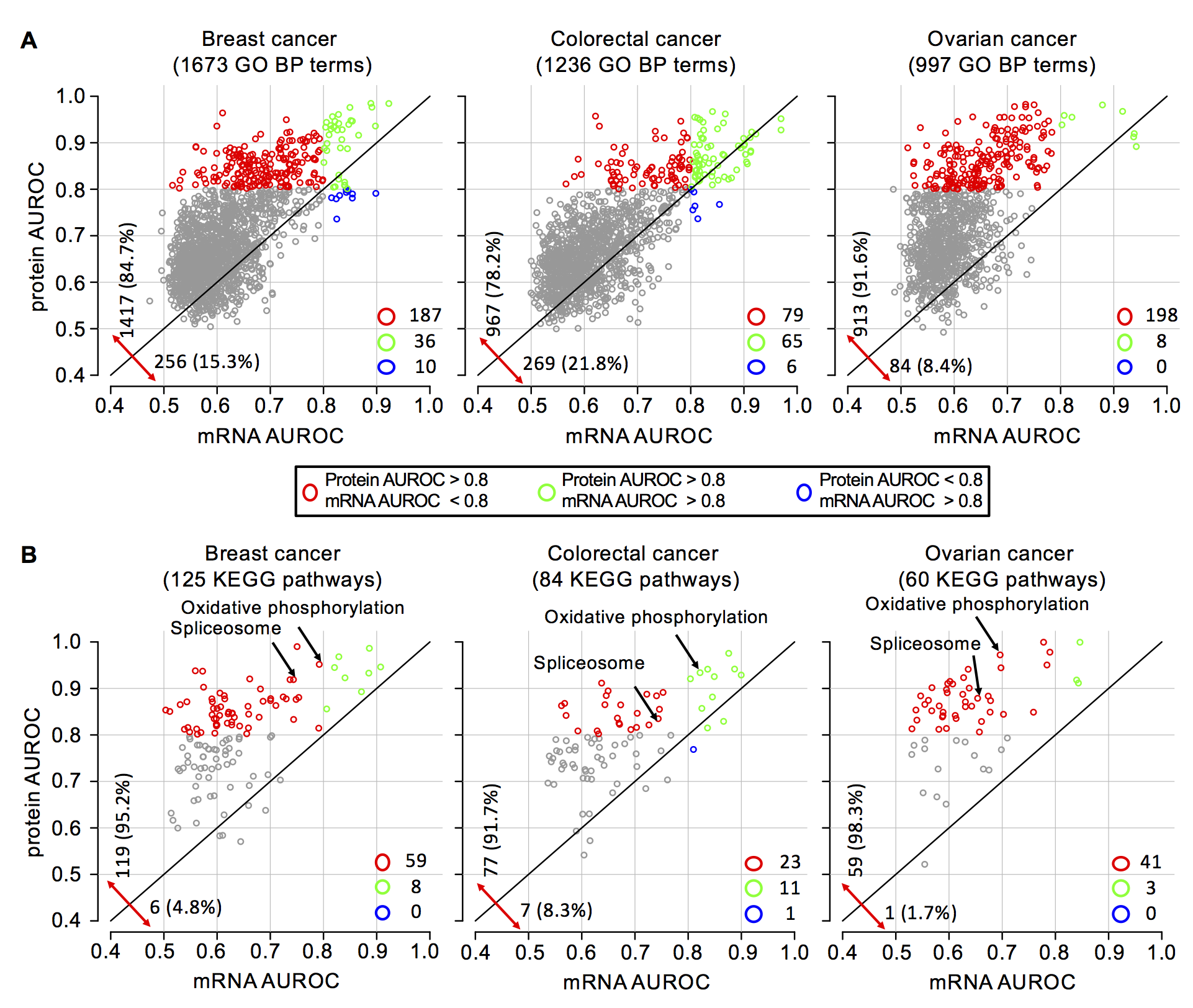 Proteome profiling outperforms transcriptome profiling for co-expression based gene function prediction